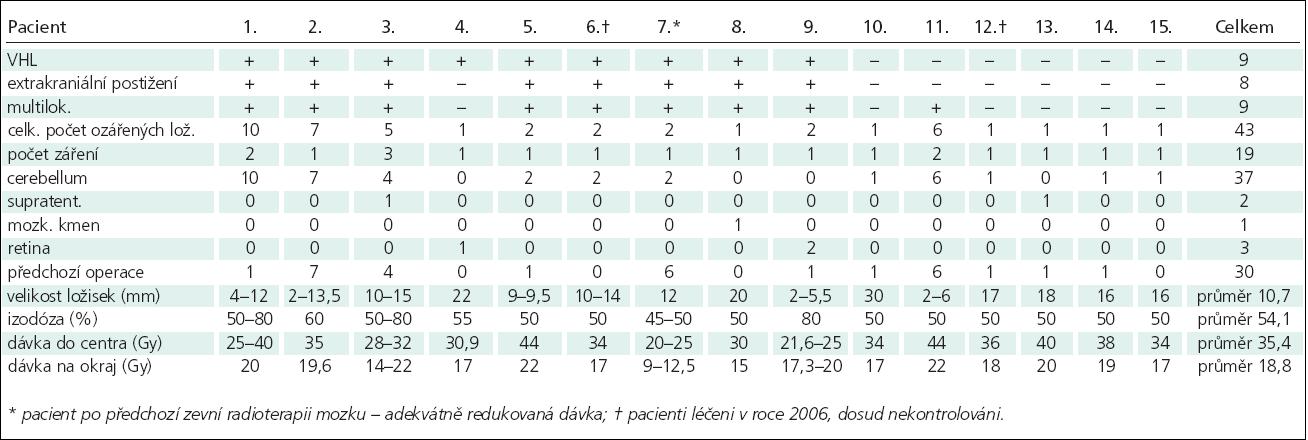 Soubor pacientů, rozměrů ložisek a aplikovaných dávek.