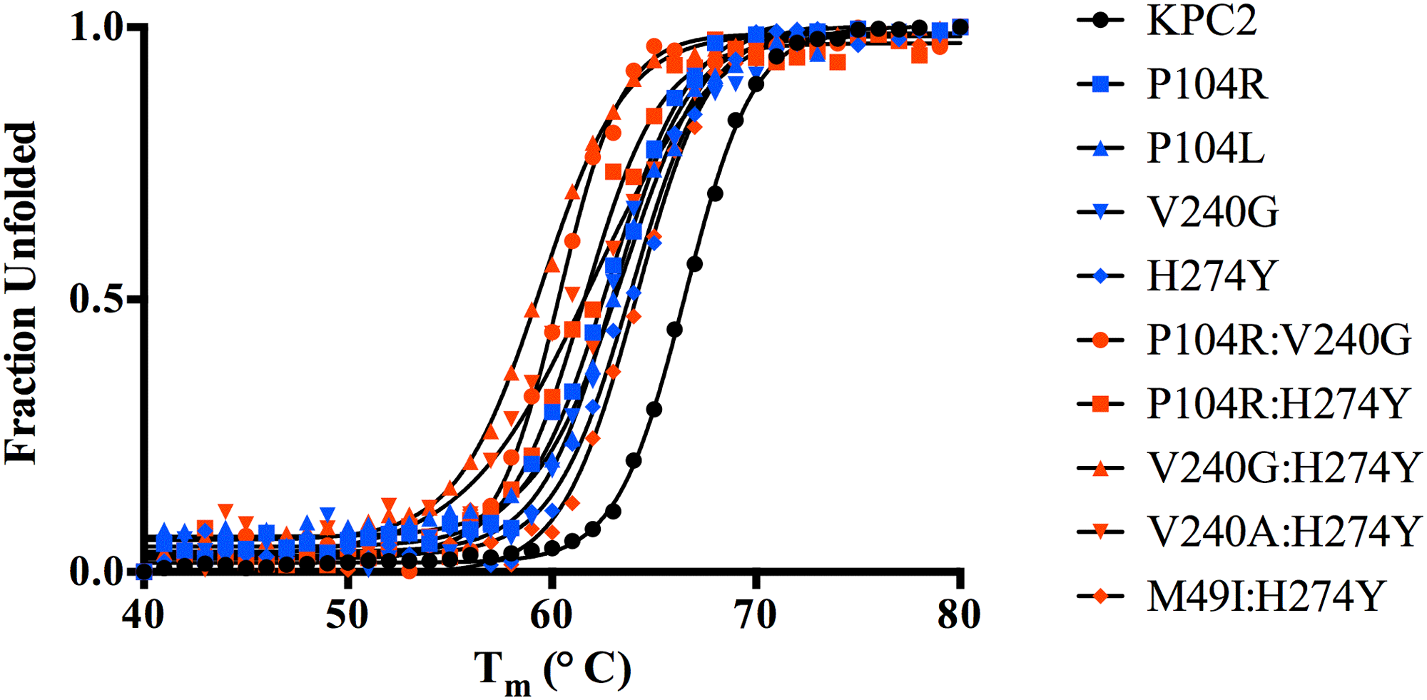 Thermal unfolding curves of KPC variants as measured by circular dichroism at 222 nm.