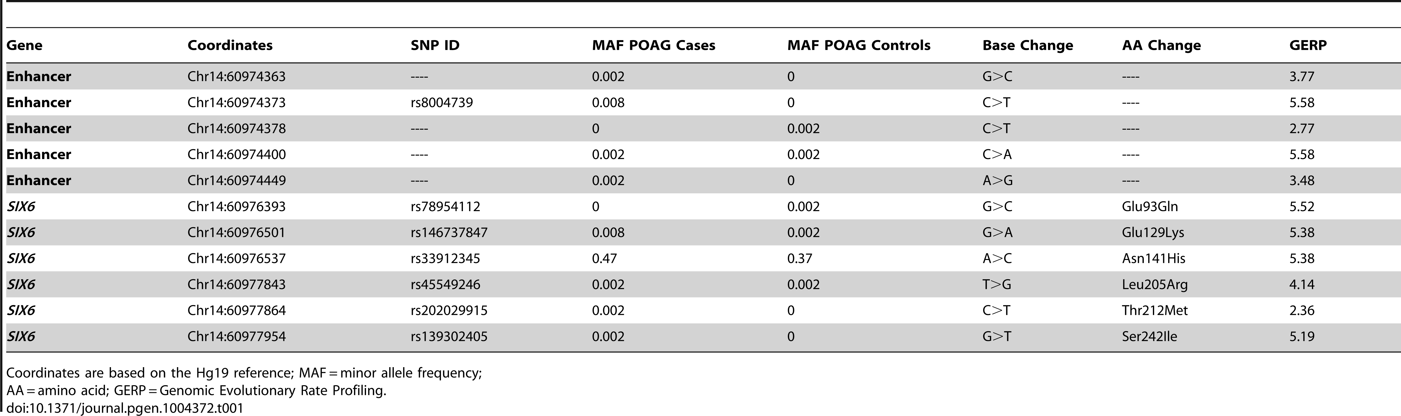 <i>SIX6</i> variants identified by sequencing POAG cases and controls.