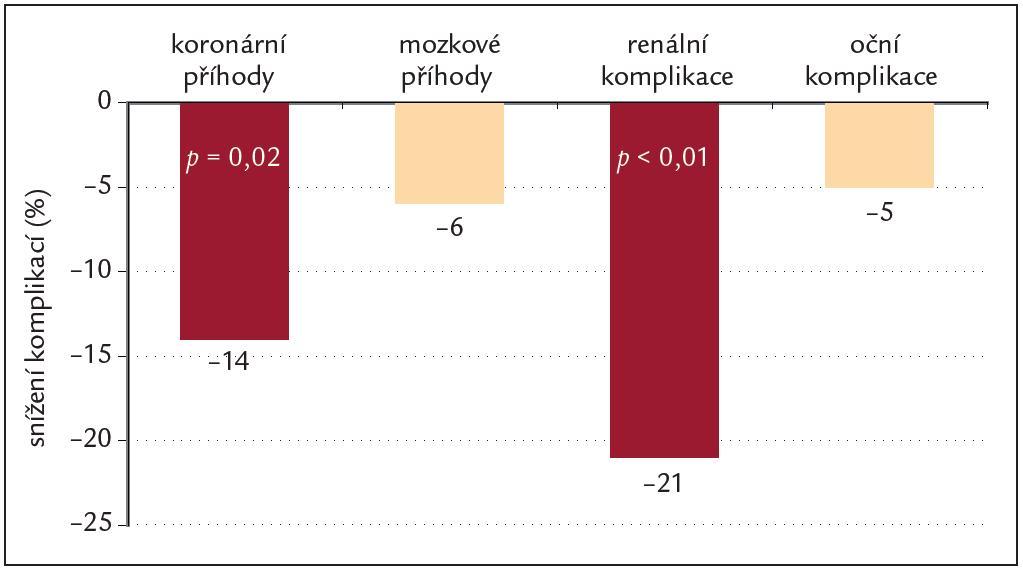 Snížení komplikací u diabetických pacientů léčených fi xní kombinací perindopril + indapamid (upraveno podle [10]).