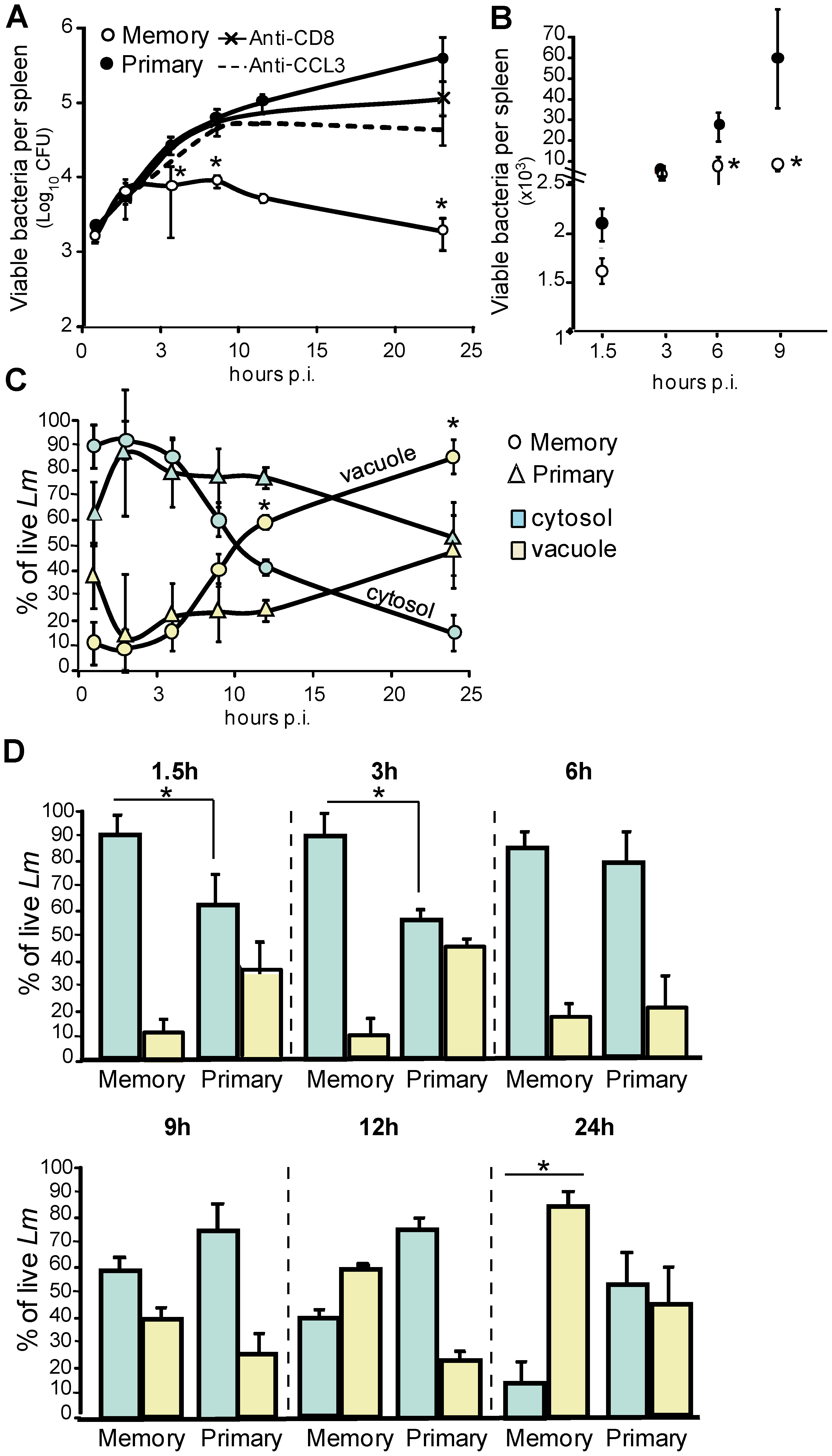 CCL3<sup>+</sup> memory CD8<sup>+</sup> T cells control bacterial growth during a secondary infection through a vacuolar and a cytosolic mechanism.