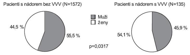 Zastoupení pohlaví v souboru pacientů, ČR, 1994 - 2005