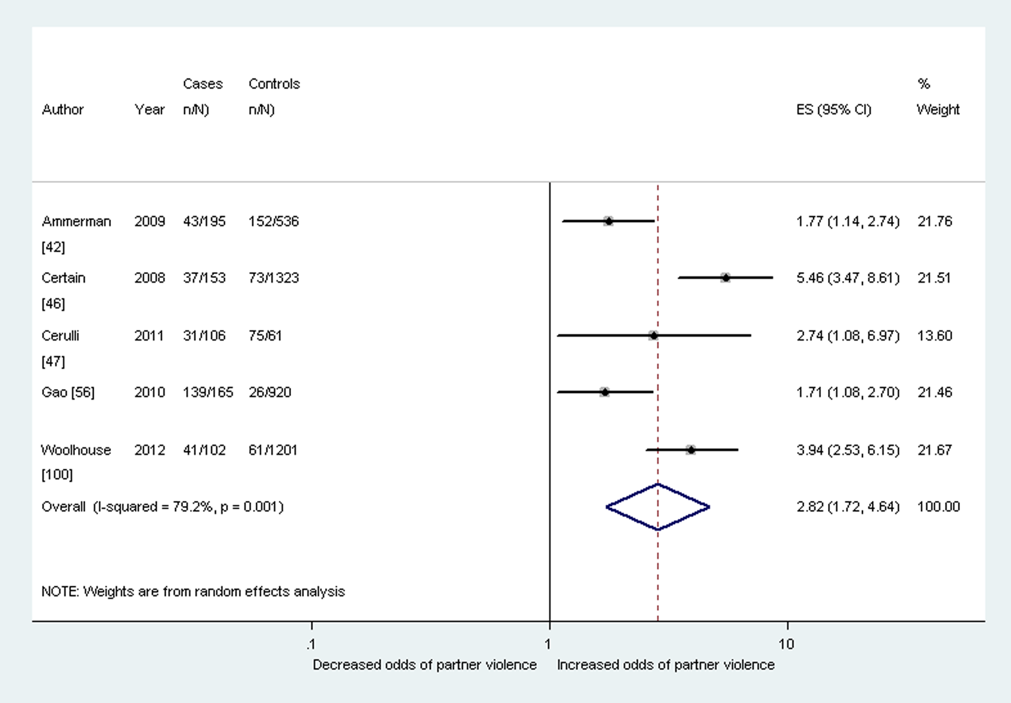 Meta-analysis of the association between postnatal depression and any past year partner violence (cross-sectional studies).