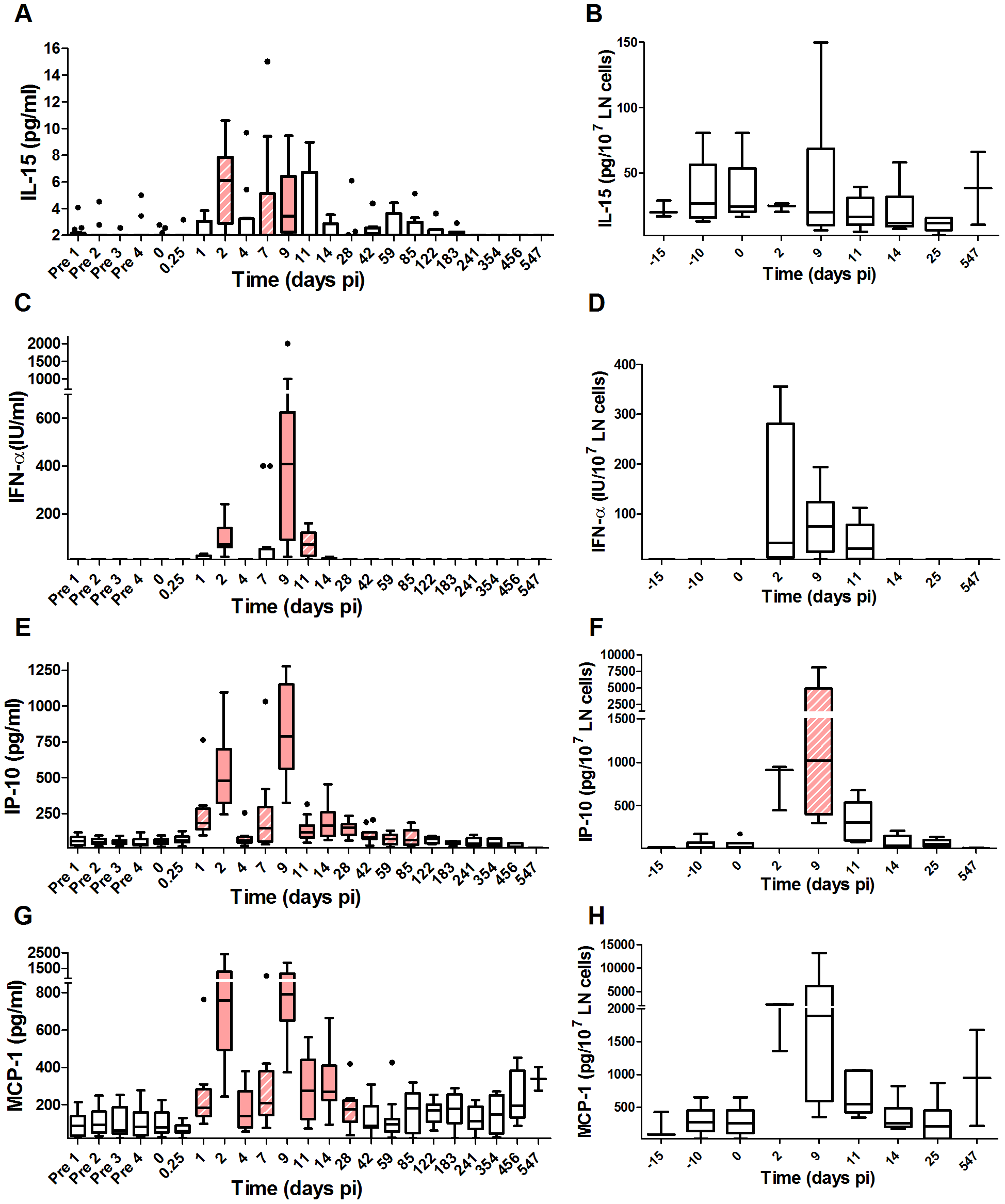 Profiles of early cytokines in plasma and lymph node supernatants upon SIVagm infection.
