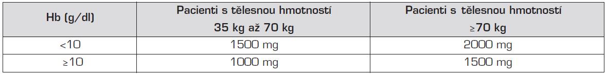 Maximální kumulativní dávka preparátu Ferrinject inj.
