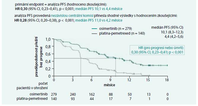 Primární cíl hodnocení ve studii AURA3: PFS (hodnocení zkoušejícími).