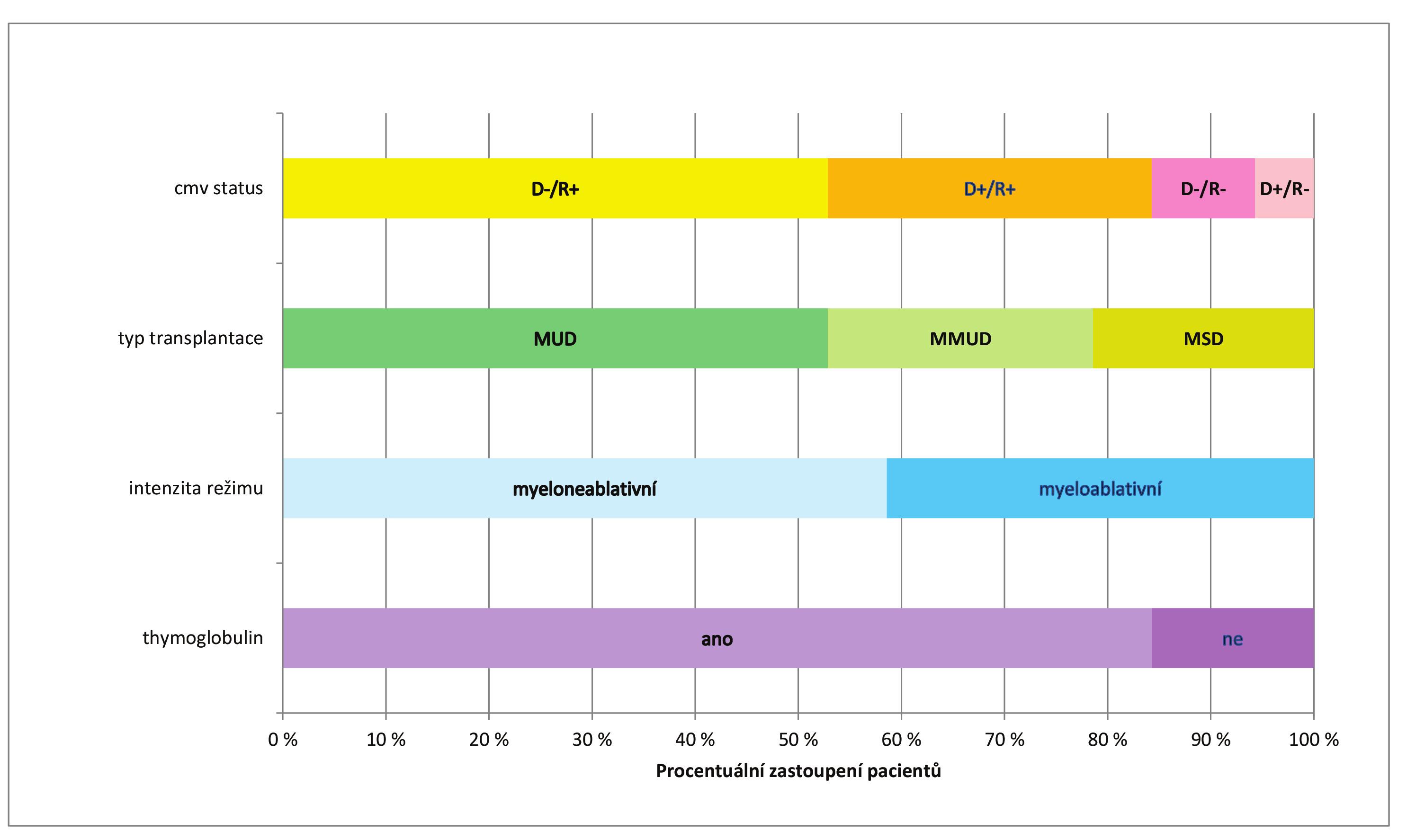 Charakteristika pacientského souboru Fig. 3. Characteristics of study patients