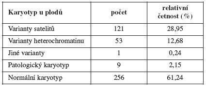 Zastoupení jednotlivých skupin karyotypů v celém souboru (n = 418)