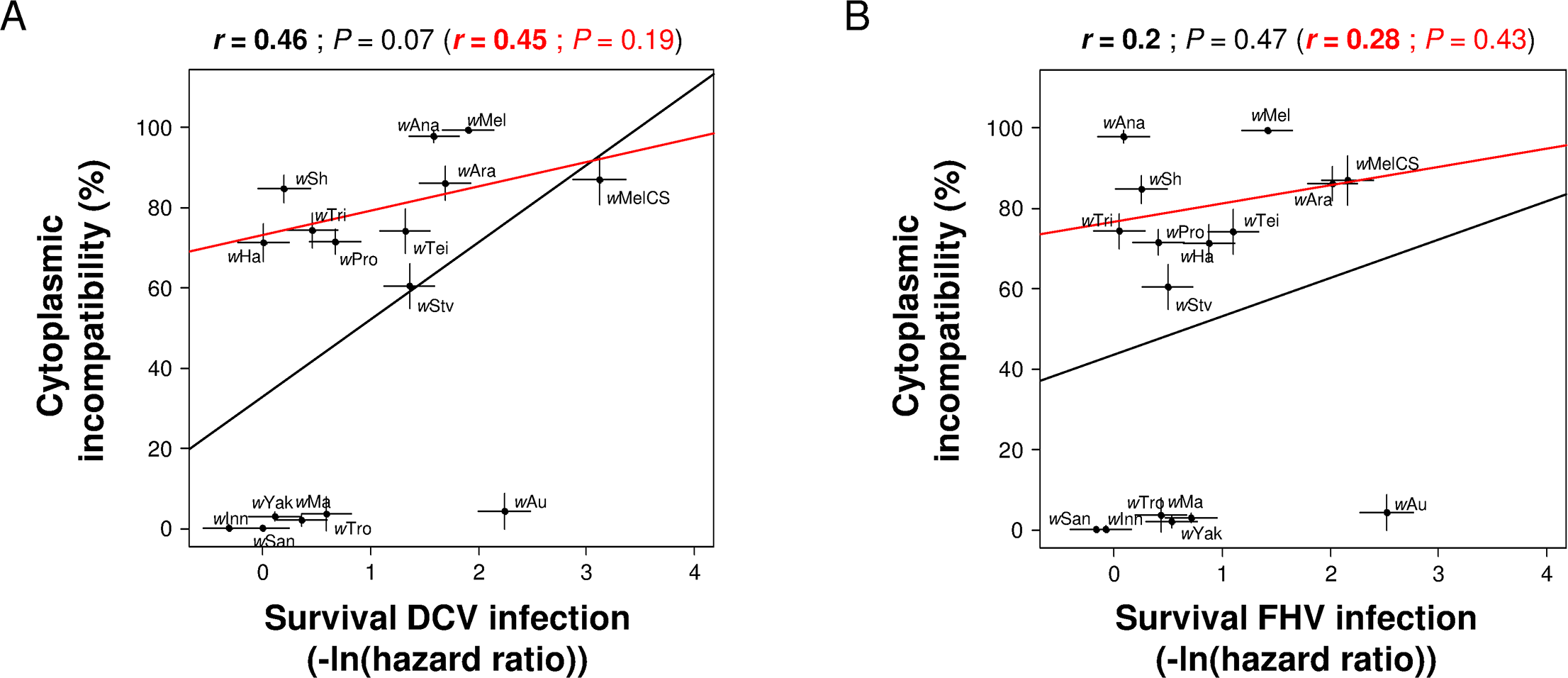 Correlation between CI and antiviral protection.