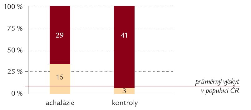 Graf. Výskyt onemocnění štítné žlázy u pacientů s achalázií jícnu a u kontrol. Rozdíl je statisticky signifikantní p < 0,01.