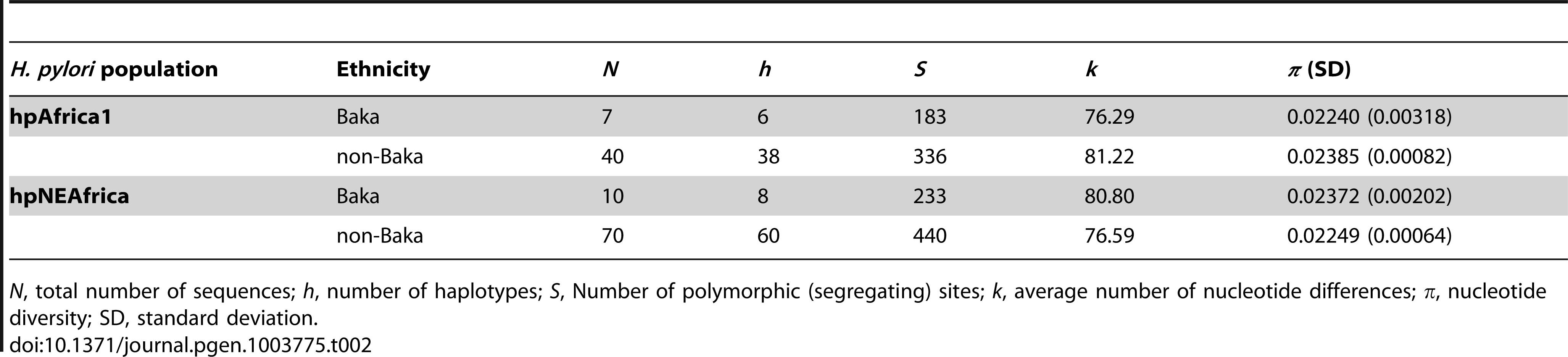 Genetic diversity of hpAfrica1 and hpNEAfrica haplotypes isolated from Baka Pygmies and non-Baka agriculturalists.