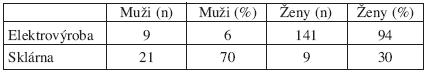 Porovnání skupin podle pohlaví (Uvedeny jsou celkové počty a procentní zastoupení.)