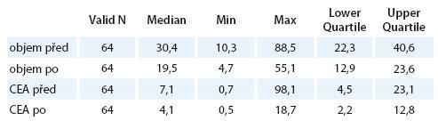 Hodnoty objemu a CEA před a po CRT.