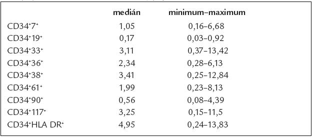 Složení transplantátů – absolutní množství jednotlivých CD34<sup>+</sup> subpopulací. Dávka buněk (×10<sup>6</sup>/kg příjemce).