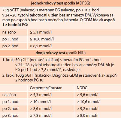 Odporúčania pre skríning a diagnostiku GDM podľa ADA (2014)