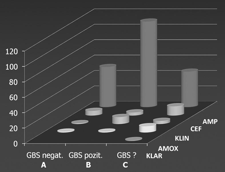Kvantifikácia IAP v skupinách AMP – Ampicilin, CEF – cefalosporíny 1. a 2. generácie, KLIN – Klindamycín, AMOX – Amoxicilin, KLAR – Klaritromycín