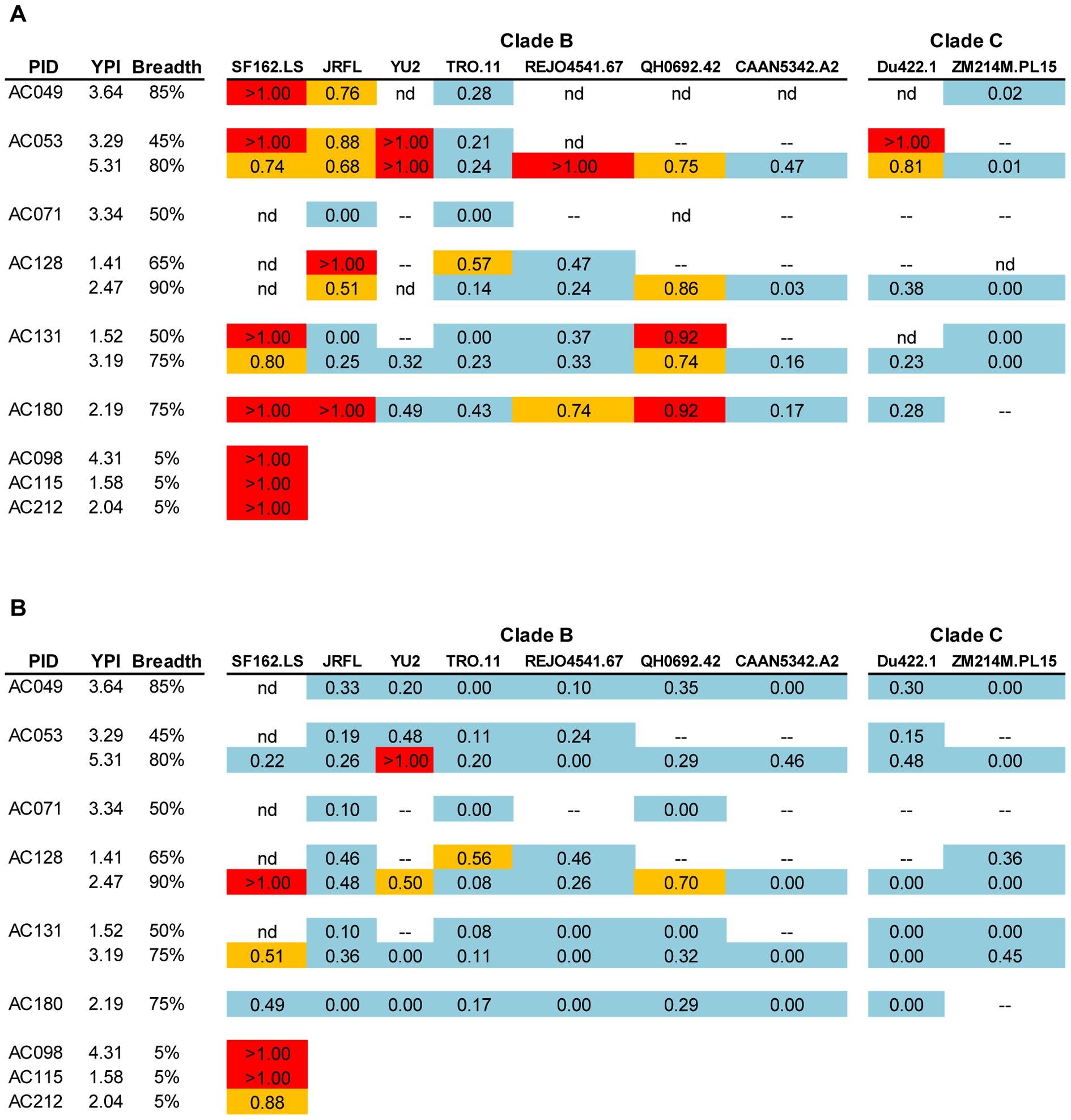 Contribution of anti-gp120 antibodies to the overall neutralizing activity of HIV+ plasmas.