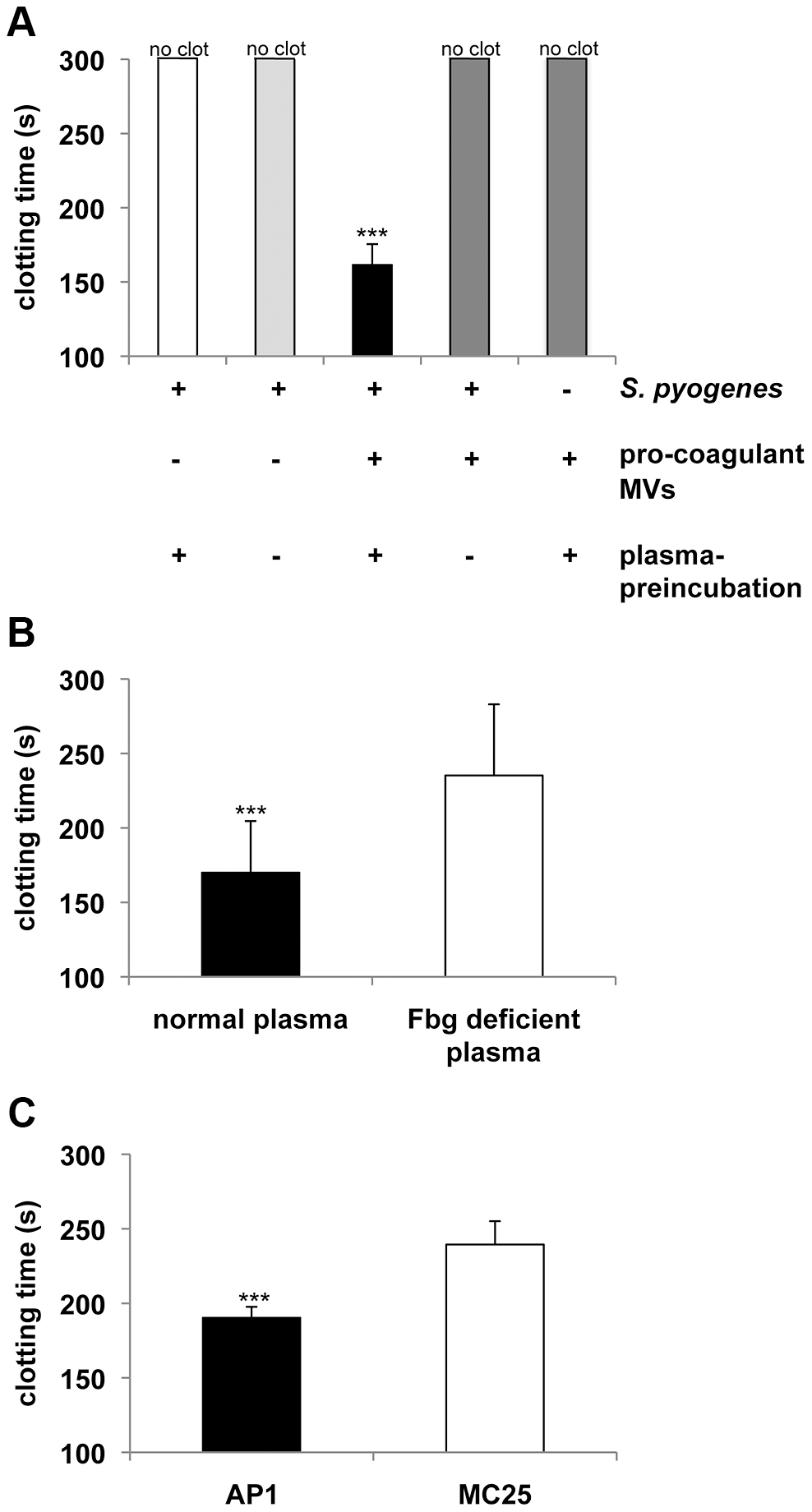 Pro-coagulant MVs bound to <i>S.</i> <i>pyogenes</i> induce clotting in human plasma.