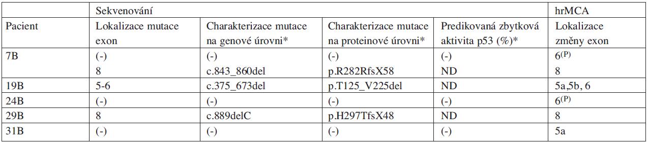 Charakteristika náhodně vybraných pacientů s CLL (skupina B) z hlediska výskytu mutací v genu TP53 určených přímým sekvenováním a aberantních PCR produktů detekovaných analýzou hrMCA.