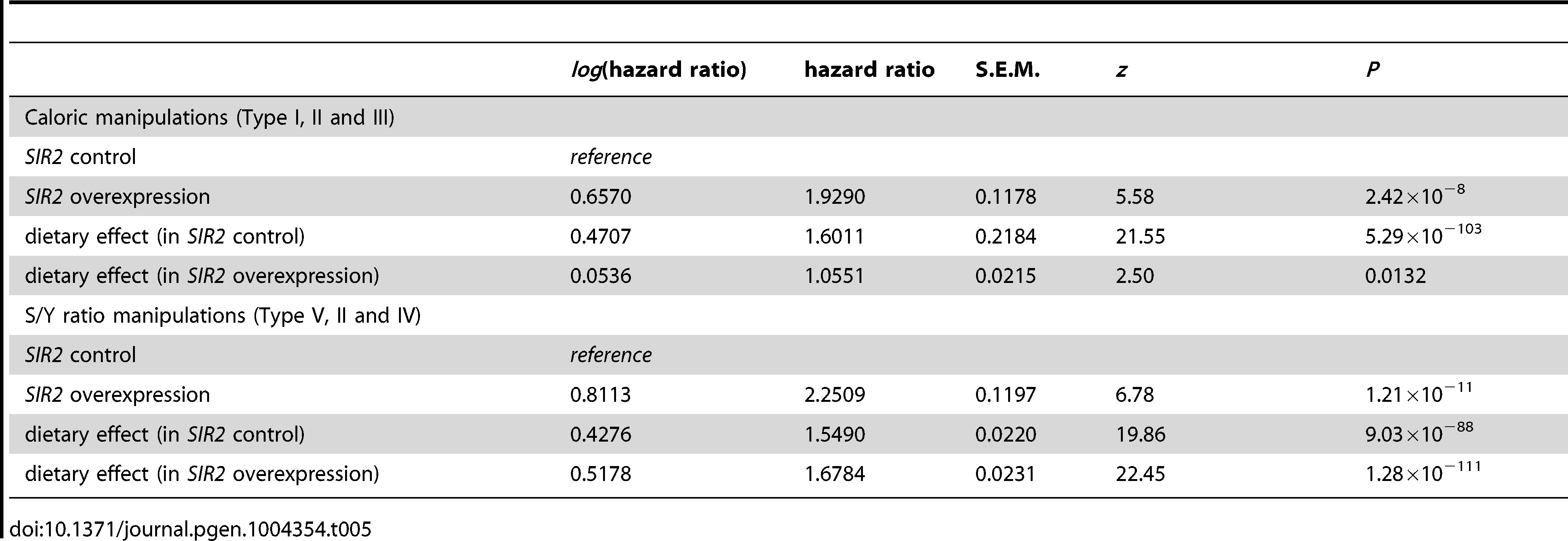 Summary of hazard ratios of <i>SIR2</i> overexpression effects and dietary effects, estimated from <i>SIR2</i> overexpression experiments with multiple diets.