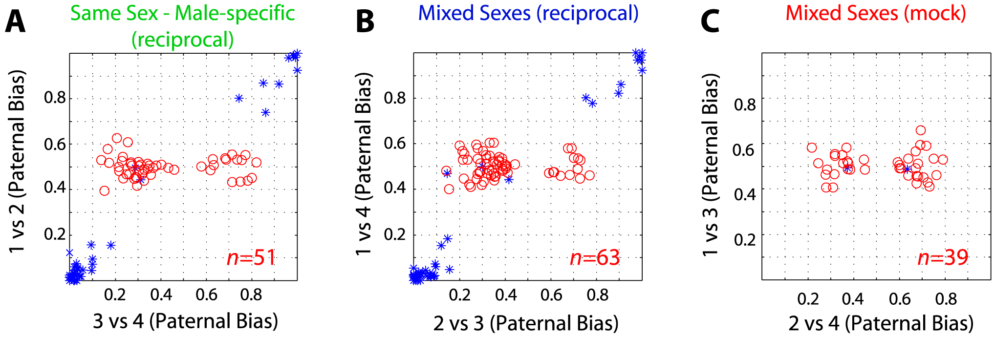False-discoveries explain the majority of sex-specific imprinted genes.