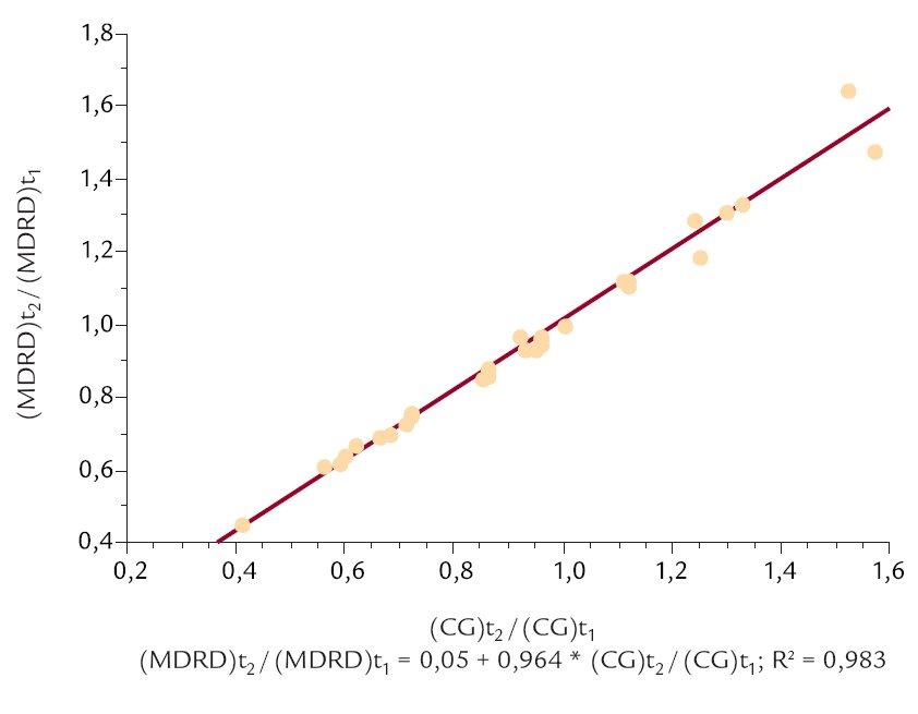 Vztah mezi poměrem MDRD a poměrem CG ve sledovaném časovém intervalu.
