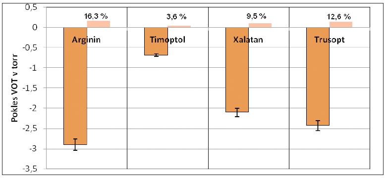 Pokles VOT králíkov po instilácii 10% L-argininu.HCl a po antiglaukomatikách aplikovaných samotne.