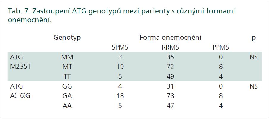 Zastoupení ATG genotypů mezi pacienty s různými formami onemocnění.