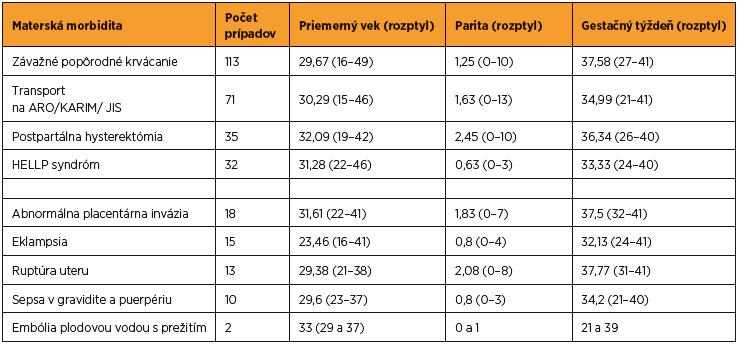 Vybrané demografické charakteristiky rodičiek so závažnou akútnou materskou morbiditou v SR v roku 2012 (zdroj SOSS)