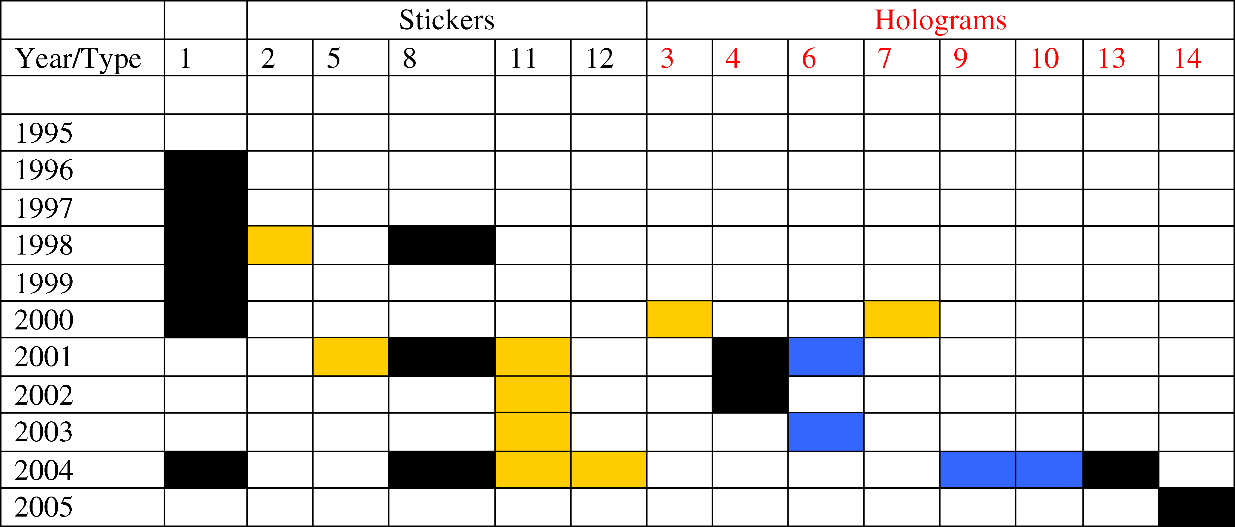 Relationship between the Stated Year of Manufacture of Fake Artesunate for Those Bearing Fake Stickers and Fake Holograms in Order of Discovery between 2000 and 2006