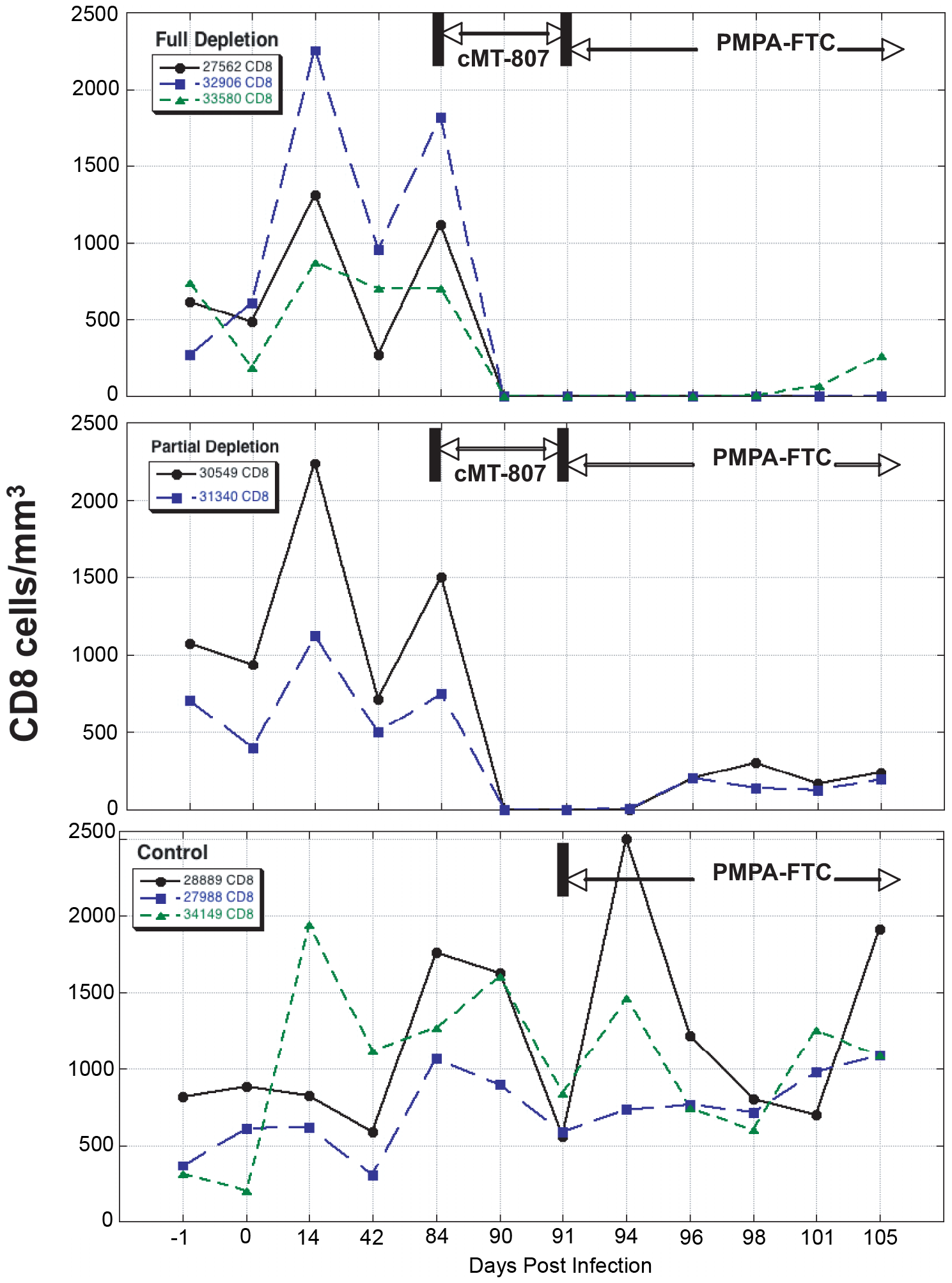 CD8 T-cell concentrations before, following treatment with cMT-807 antibody and after starting PMPA/FTC.