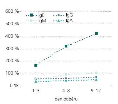 Dynamika změn hladin IgE v séru ve vztahu ke změnám hladin ostatních protilátek. Hladiny jsou převedeny na procenta referenčního rozmezí.
