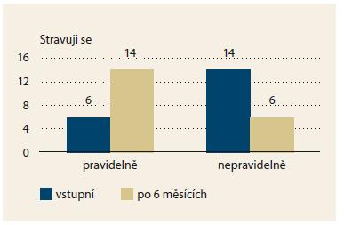 Změny v pravidelnosti stravování. Stravování pacientů se stalo pravidelnější (p = 0,013). Graph 5. Changes in the regularity of food intake. Food intake became more regular (p = 0.013).