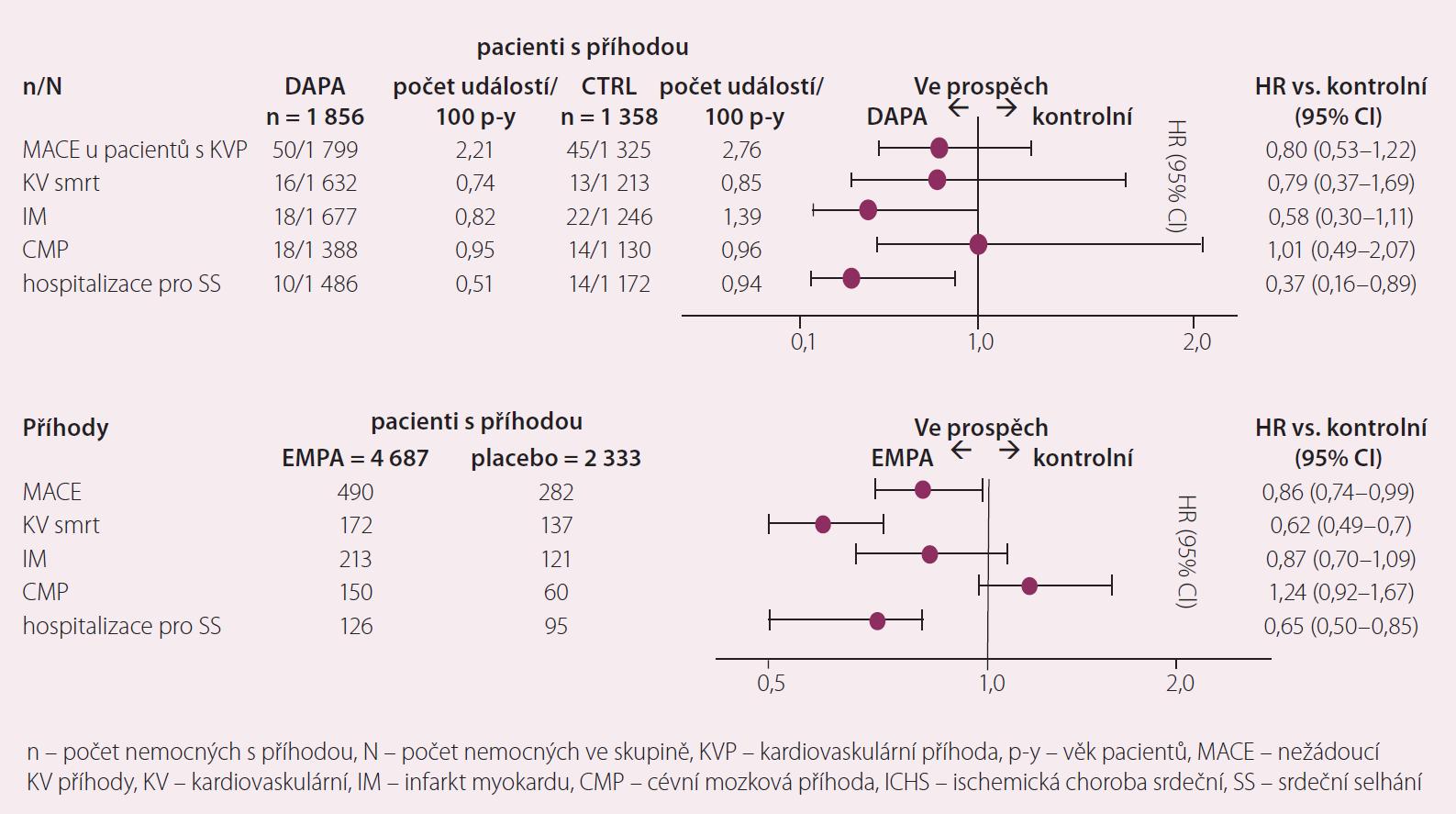 DAPA metaanalýza u nemocných s předchozí ICHS a výsledky studie EMPA-REG [5].