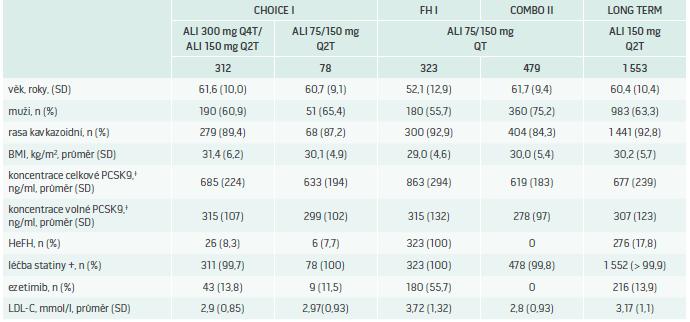 Vstupní charakteristika pacientů ve studii CHOICE I: srovnání s populacemi studií ODYSSEY FH I,  OMBO II a LONG TERM