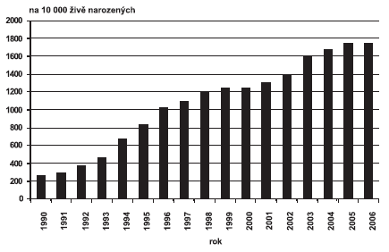 Invazivní prenatální diagnostika v ČR, 1990–2006 – na 10 000 živě narozených