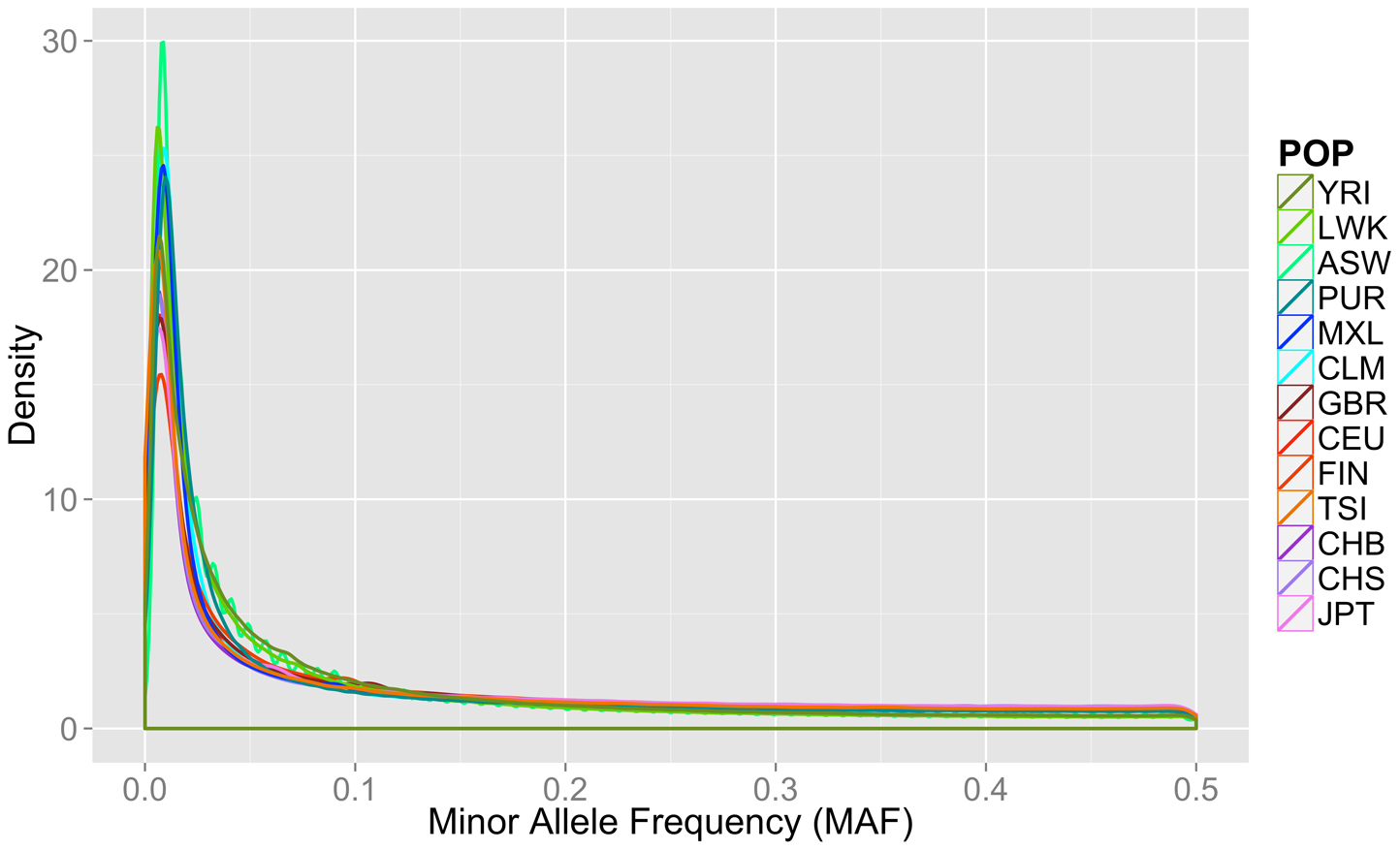 Minor allele frequency distribution on autosomal chromosomes for 13 1000 Genomes Project Phase I populations.