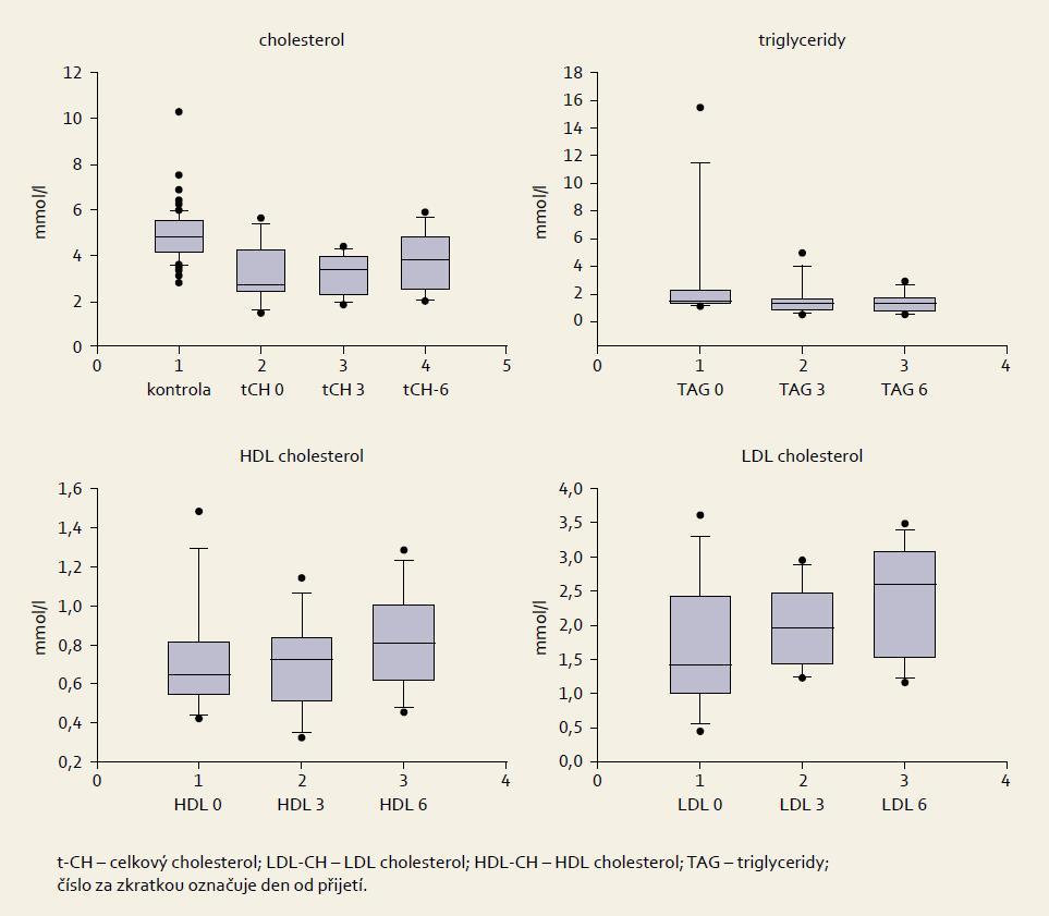 Box plot grafy naměřených hladin lipidů u pacientů s krvácením do GIT (n = 12). Graph 1. Box plot charts of measured lipid levels in patients with GI bleeding (n = 12).