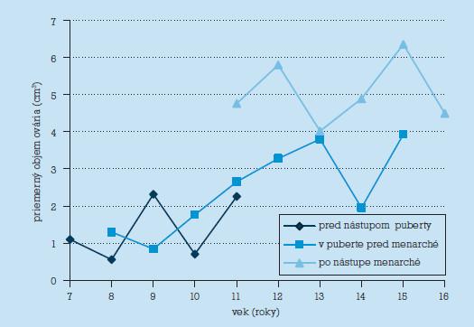 Priemerný objem ovária vo vekových kategóriách podľa fázy pohlavného dospievania.