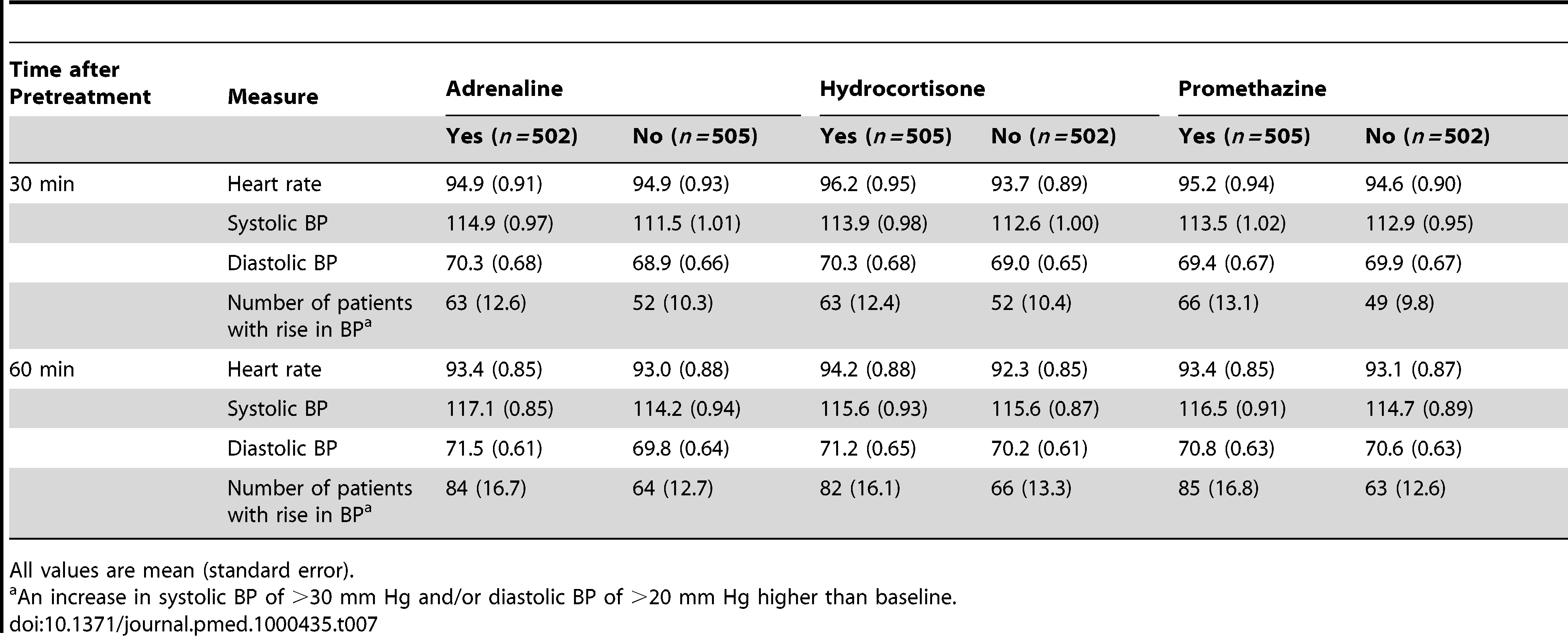 Heart rate, blood pressure, and number of patients with rise in blood pressure at 30 min and 60 min after pretreatment administered.