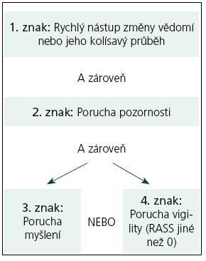 CAM-ICU – 2. krok: algoritmus určení deliria.