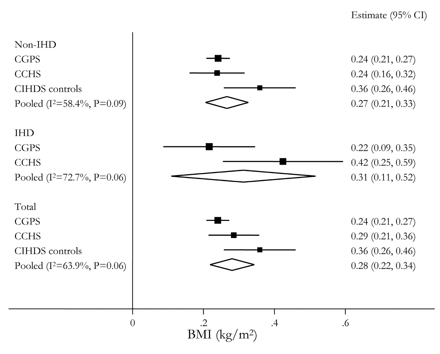 Meta-analysis forest plots of the relationships between <i>FTO</i> rs9939609, <i>MC4R</i> rs17782313, and <i>TMEM18</i> rs6548238 allele score and BMI.