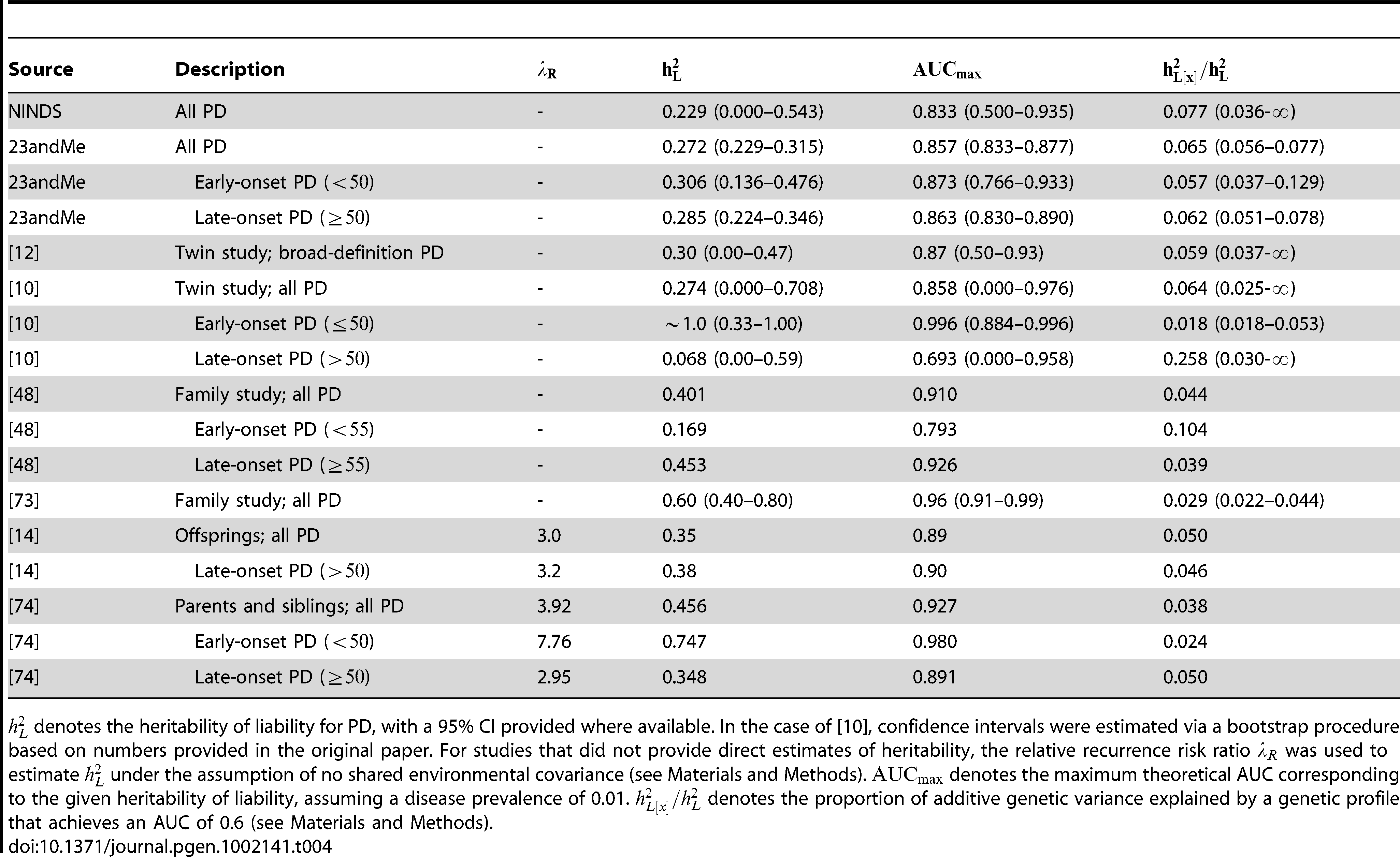 Heritability estimates.