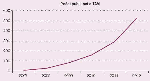 """Počet publikací se slovy """"transcatheter aortic valve"""" v názvu dle databáze PubMed od roku 2007 dosud. V první polovině roku 2013 byl počet těchto publikací 354."""
