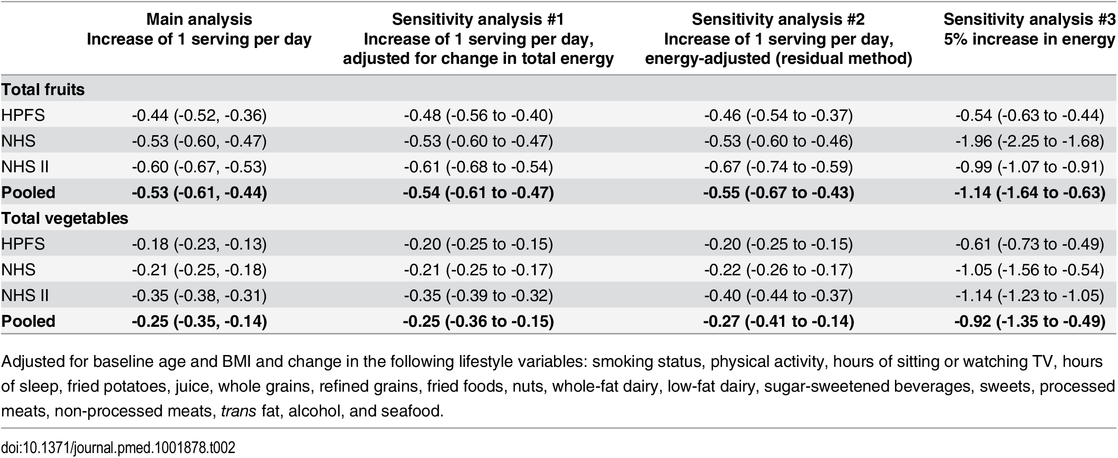 Energy sensitivity analyses: Weight change (lb) associated with increased consumption of fruits and vegetables over 4 y.