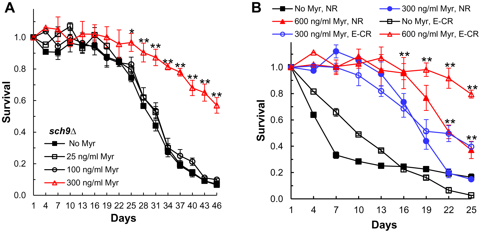 Myriocin enhances CLS by mechanisms that are independent of Sch9 and caloric restriction.