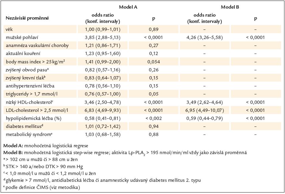 Multifaktoriální asociace mezi zvýšenou aktivitou Lp-PLA<sub>2</sub> a konvenčním rizikovým profilem.