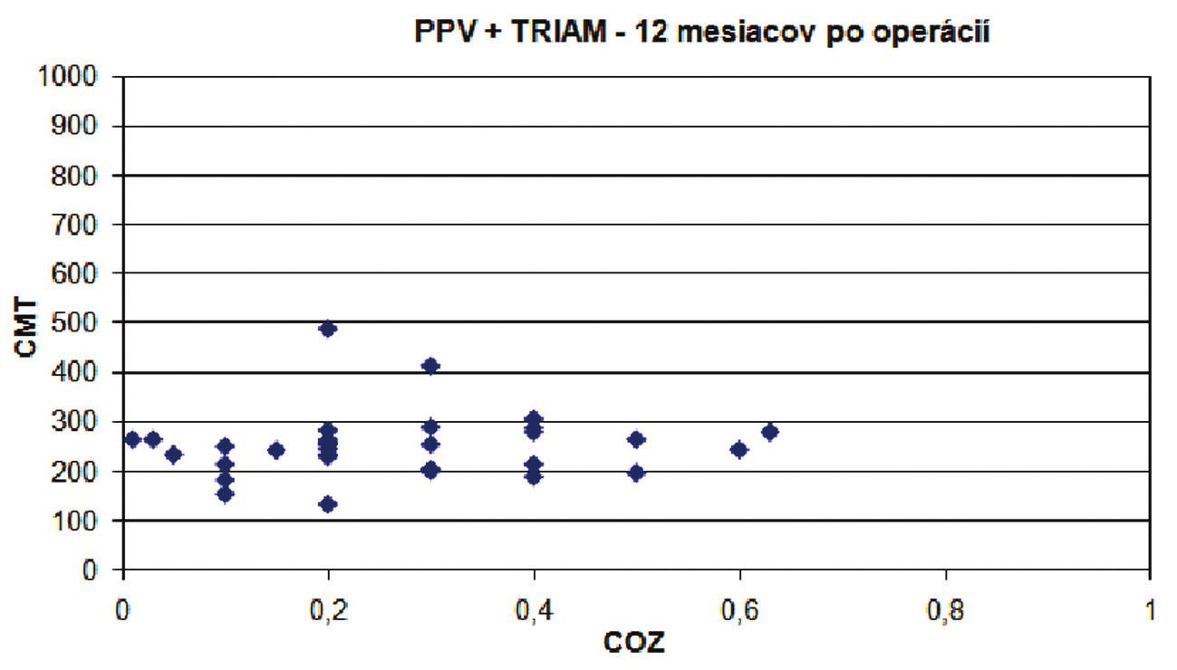 Graf. 6, 7. Súbor PPV a súbor PPV + TRIAM. Grafická závislosť hodnôt centrálnej ostrosti zraku od centrálnej hrúbky makuly (μm) v 12. mesiaci