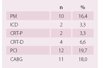 Nefarmakologická léčba při přijetí – kategoriální parametry.