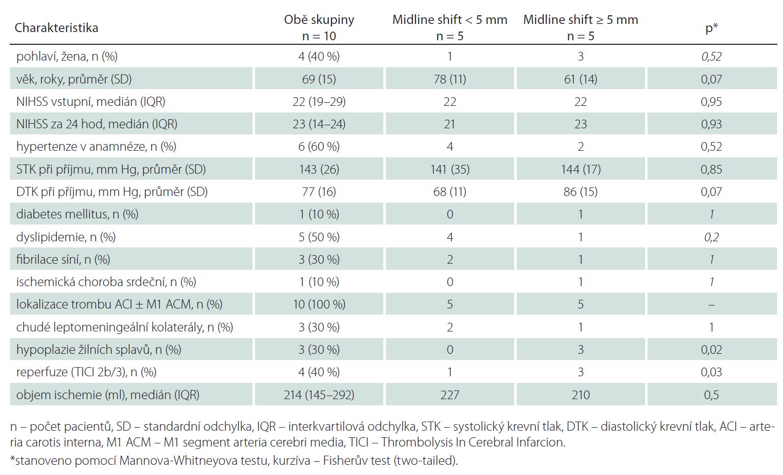 Základní demografické údaje a sledované parametry zobrazovacích metod – ve skupině s posunem středočárových struktur (midline shift) < 5 mm a ≥ 5 mm.